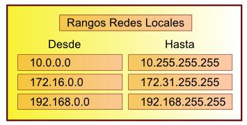 Asignando direcciones IP a la red del centro - albertoruiz es
